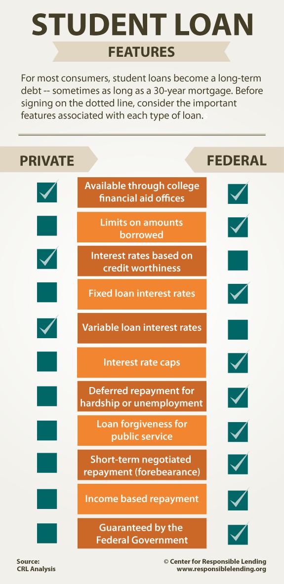 Резултат слика за private vs federal student loans infographic