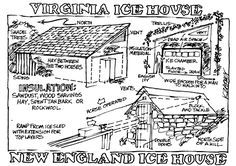 How to Build an Ice House DIY MOTHER EARTH NEWS