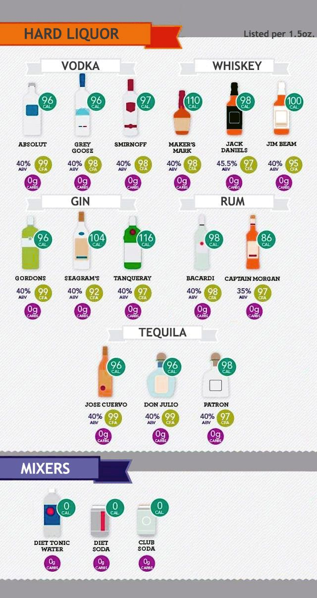 Alcohol Cheat Sheet - Yes, a gin and club soda is carb free, but that doesn't make it zero calories unfortunately. They are, however, delicious with a couple slices of lime, but don't forget to count them!