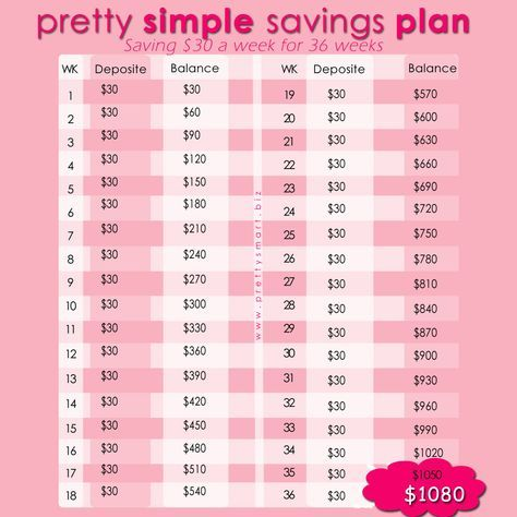 My $30 for 36 Weeks Savings Plan is Pretty Simple about $4 a day - spend plan template