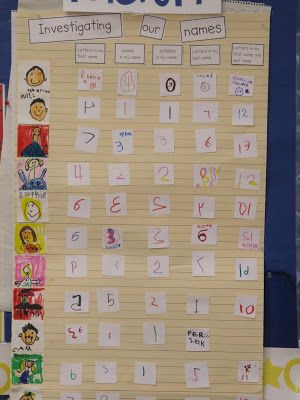 KC Kindergarten Times: Investigating Our Names