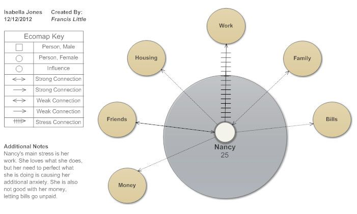 What is an ecomap Education RTLB Portfolio Pinterest Life