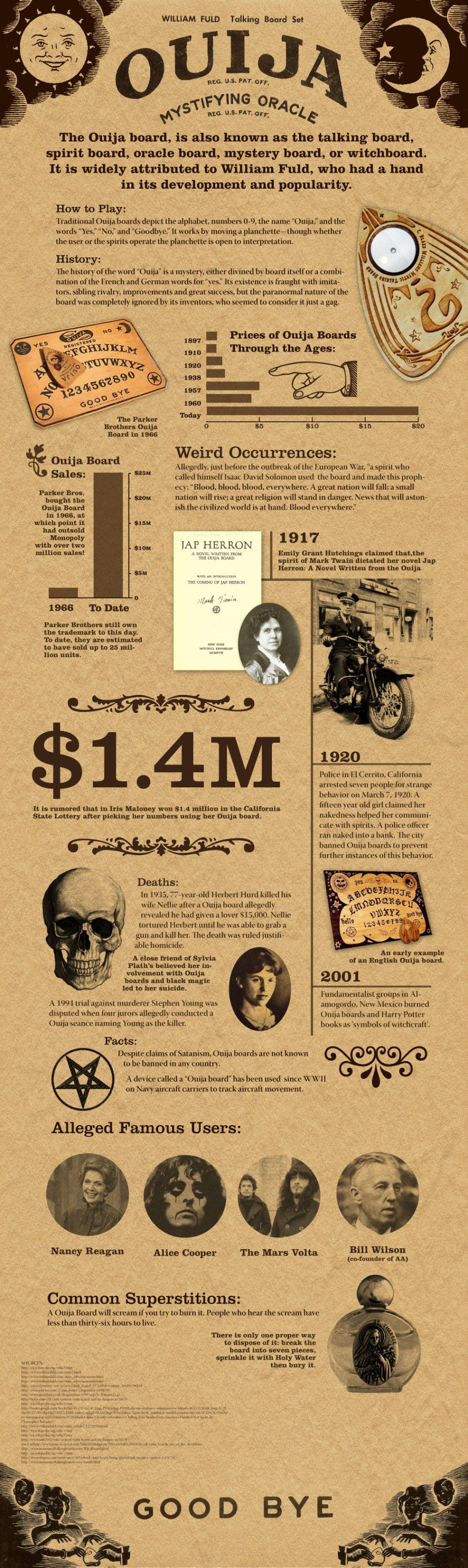 Ouija board infographic be careful playing with a used one you don ouija board infographic be careful playing with a used one you dont know buycottarizona Gallery