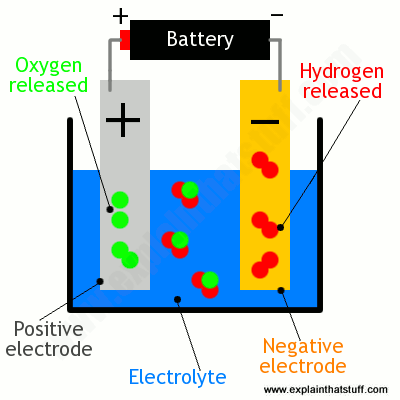Simple diagram showing electrolysis of water to make hydrogen and