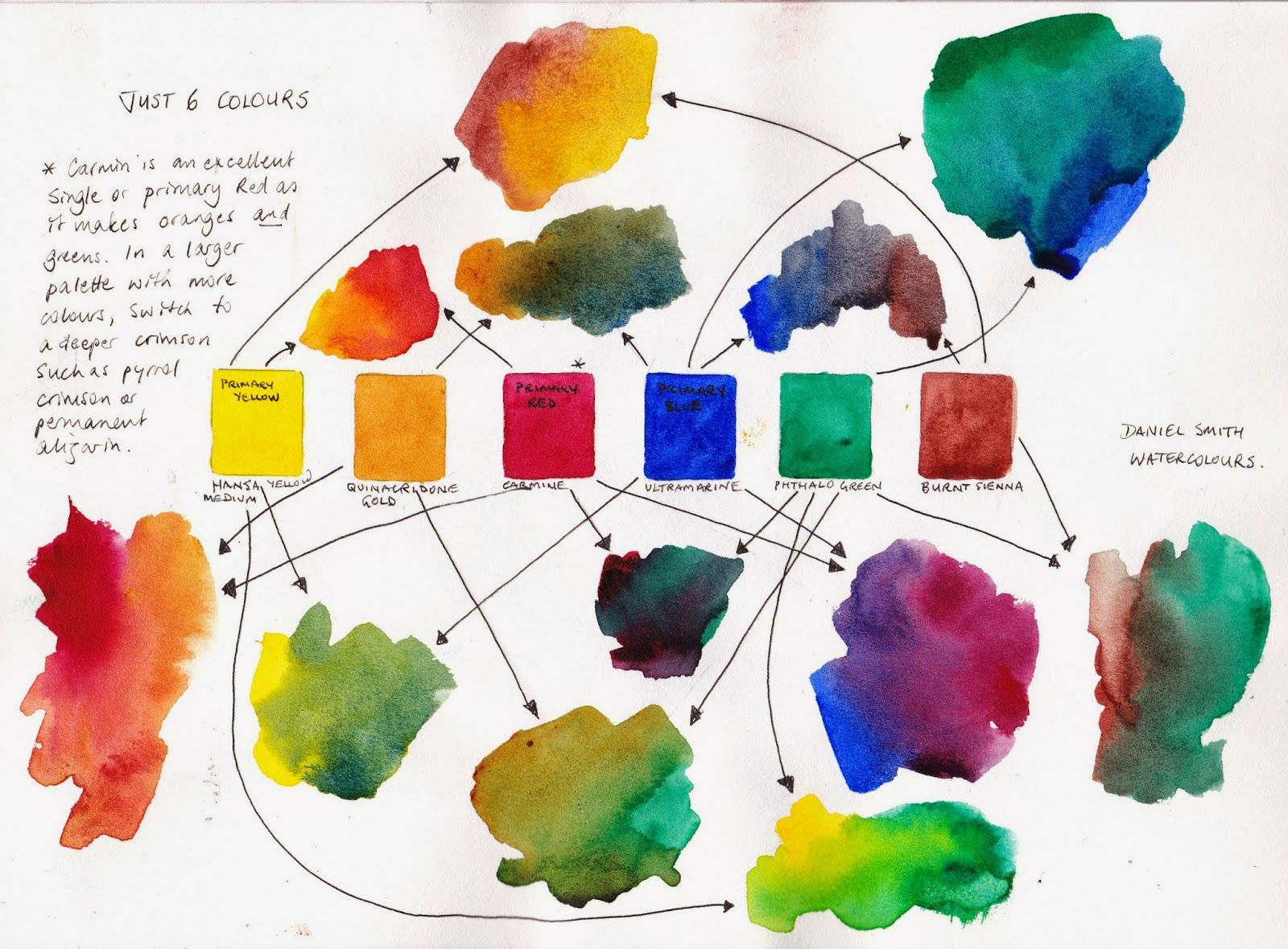 Just 6 Colours A Lovely Limited Palette Wasserfarben Kunst