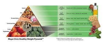 piramide di peso sano clinica mayo