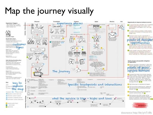 Image Result For Student Experience Journey Diagram