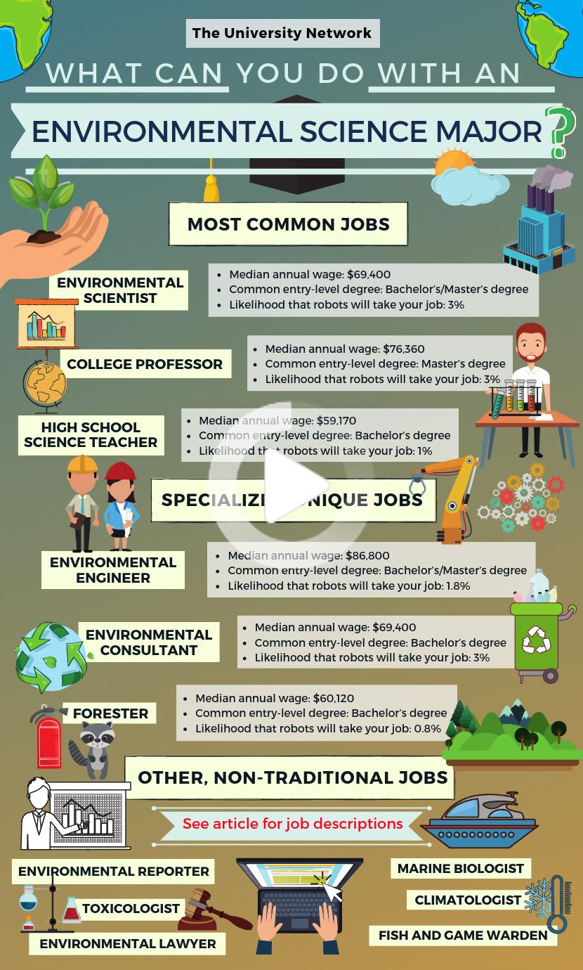 12 Jobs For Environmental Science Majors Environmental Science Major Environmental Science Activities Environmental Science
