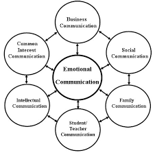 types of communication - Cerca con Google