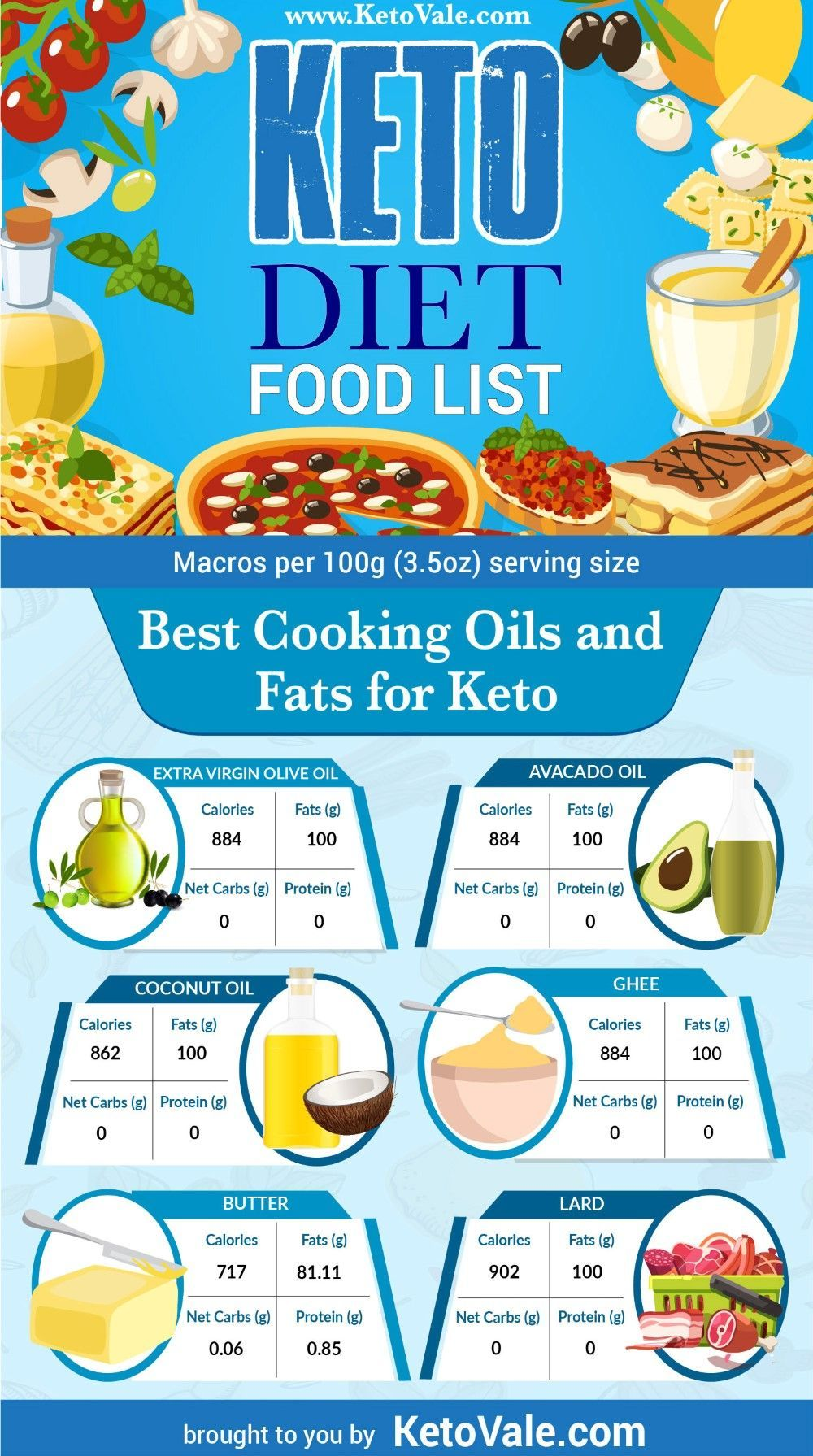 best oil for low carb diet