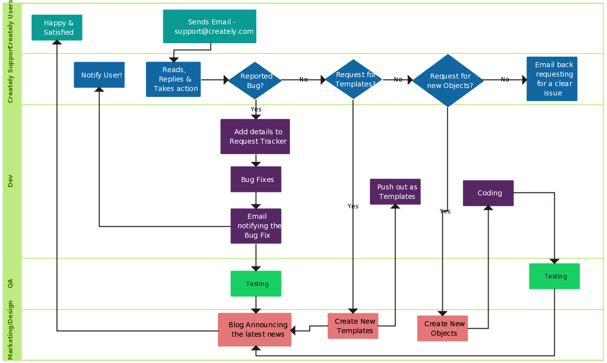support process swimlane swimlane flowchart illustrate the process of creately support to end user including dev qa marketing design and support [ 1220 x 730 Pixel ]