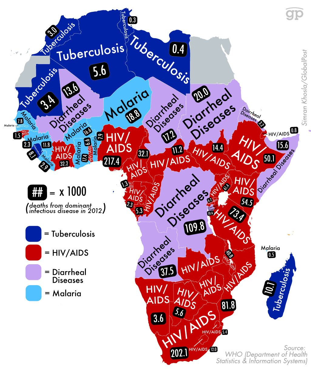 Chart showing distribution of diseases in Africa. Shows how harsh