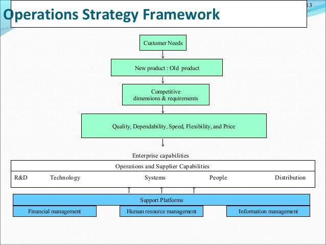 Operations Strategy Framework Customer Needs New Product  Old