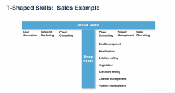 Blog Surprise The Skills Of The Future Aren T Technical By Josh Bersin In Human Resource Executive Manag Management Skills Master Of Science Degree Skills