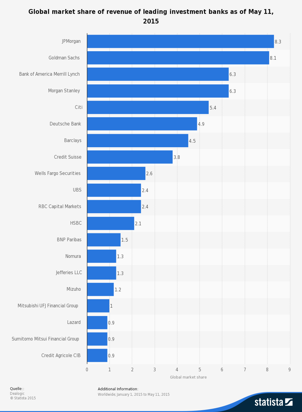Top Investment Banks By Revenue Ecommerce Pinterest - Top investment banks