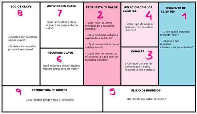 My business model canvas (con imágenes) | Modelo de negocio ...
