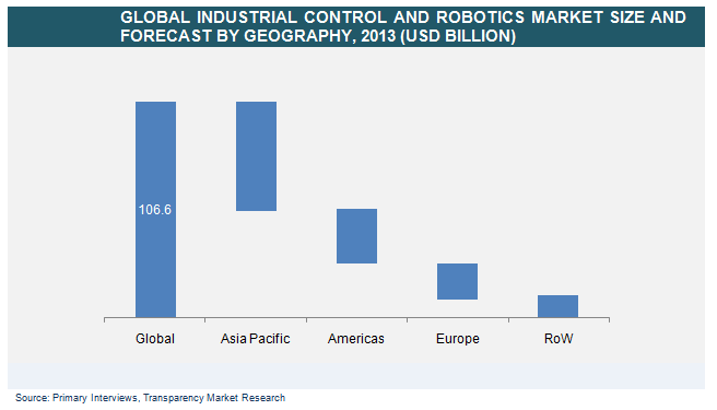 Industrial Controls And Robotics Market  Global Industry Analysis
