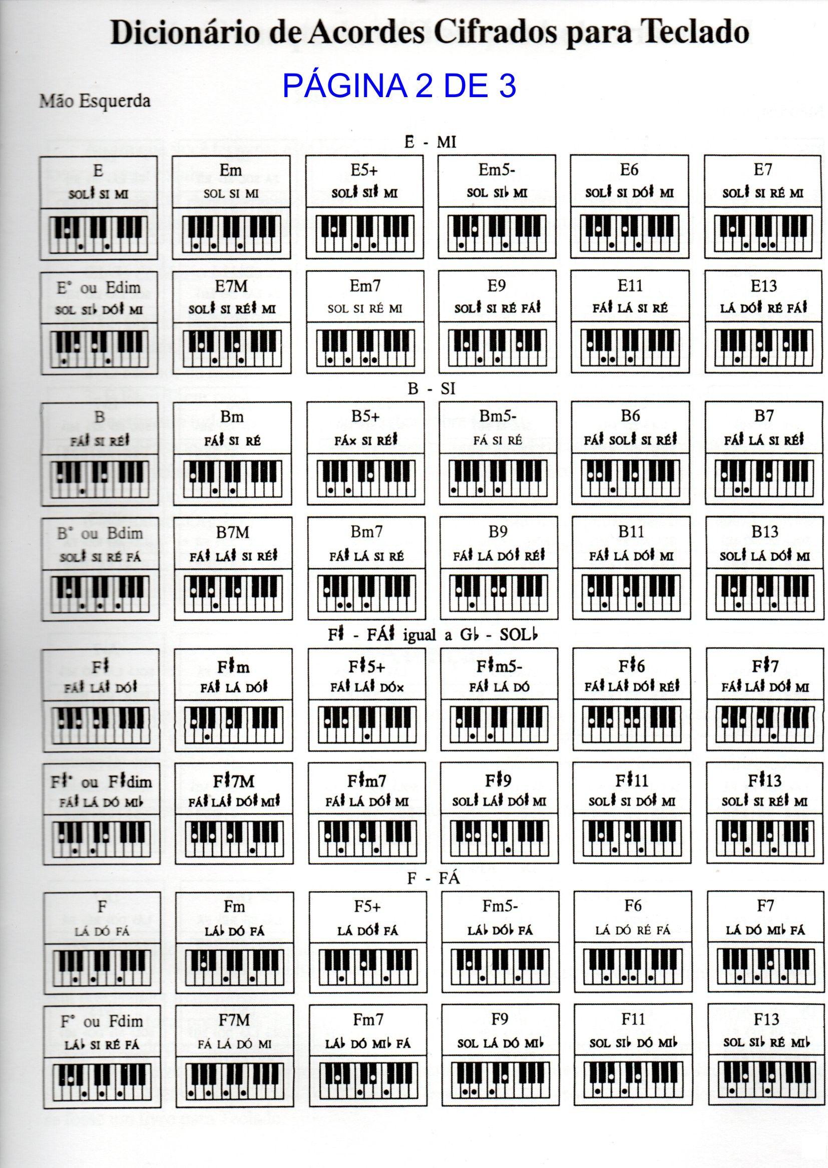Acordes Para Teclado Ensino De Piano Aprendendo Musica Musicas Para Treinar