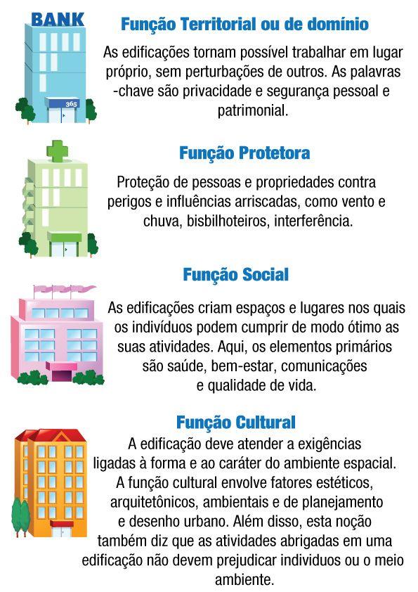Funções Sociais Arquitetônicas