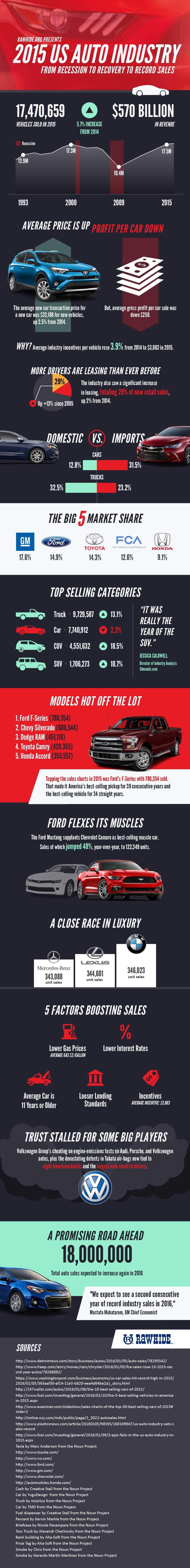 2015 Auto Industry: Recession to Recovery to Record Sales #Infographic