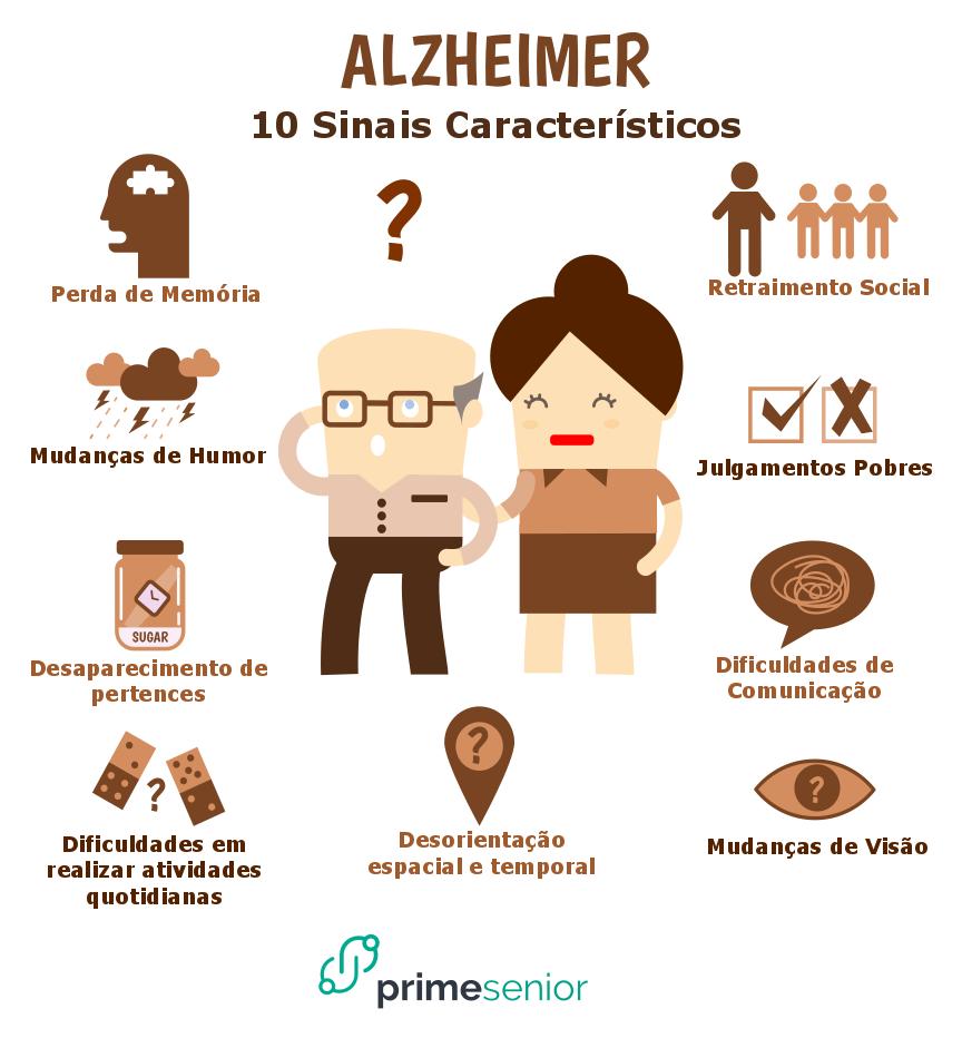 Demência de Alzheimer - 10 sinais característicos