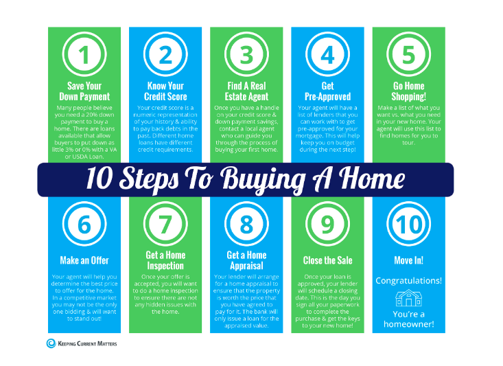 10 Steps To Buying A Home This Summer Infographic Home Buying Home Buying Tips What If Questions