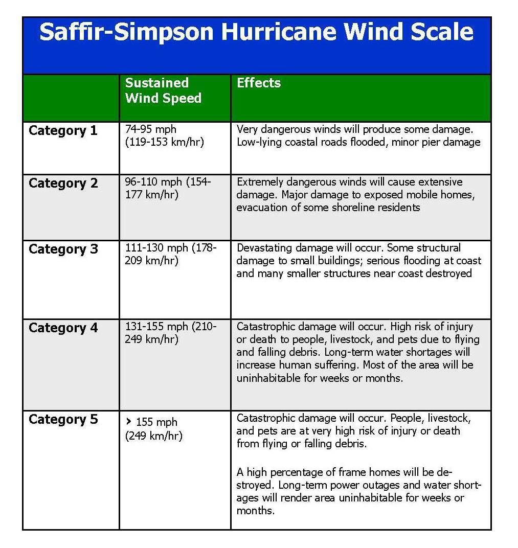 National Hurricane Awareness Month Saffir Simpson Hurricane Wind Scale Hurricane Winds Awareness Month Hurricane
