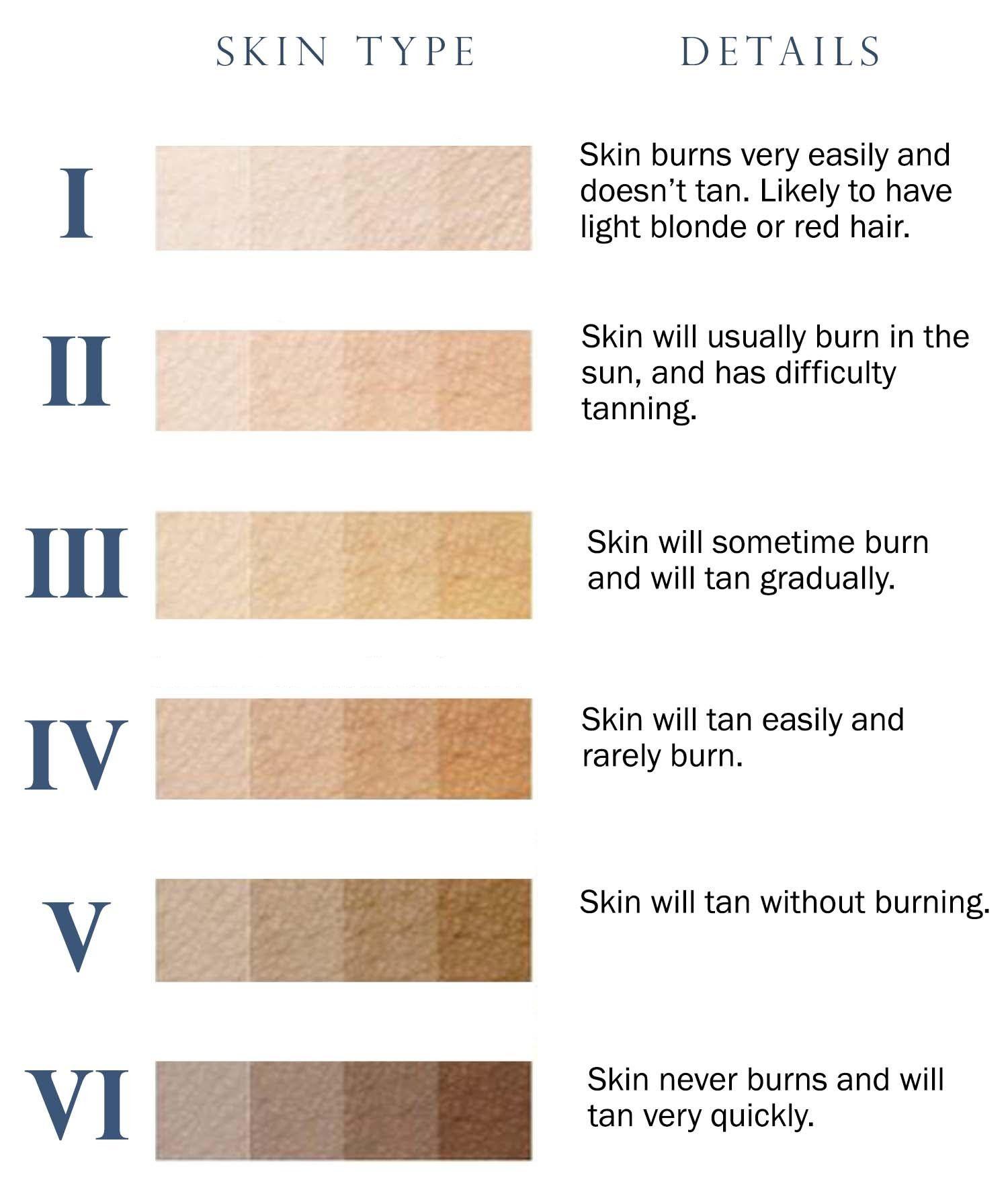 Fitzpatrick Skin Type Scale In