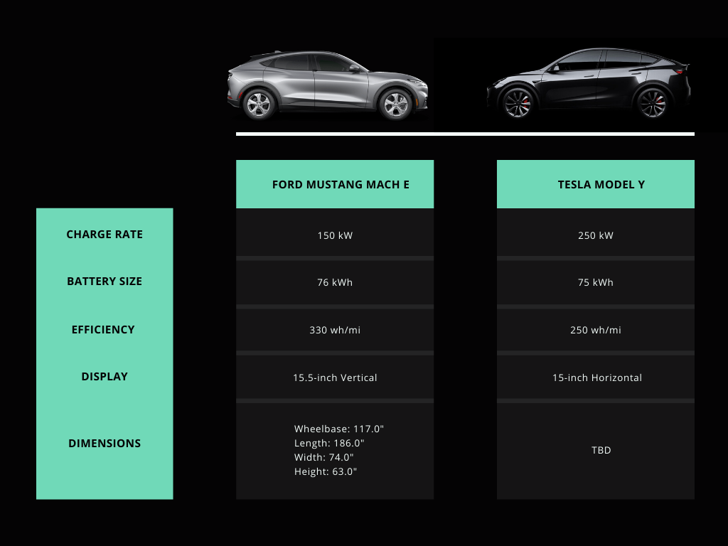 Ford Mustang Mach E Vs Tesla Model Y Infographic In 2020 Tesla