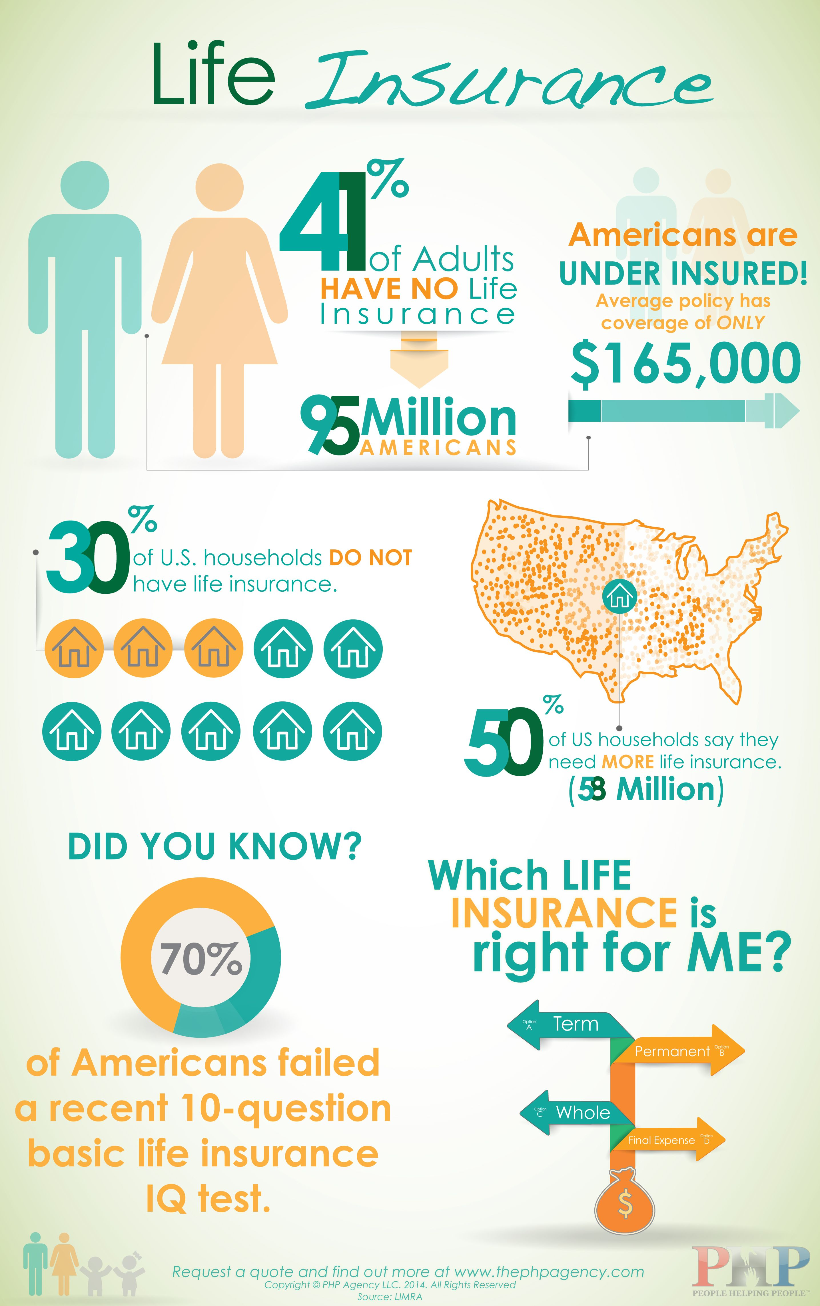 Life Insurance Infographic PHP Agency Life insurance