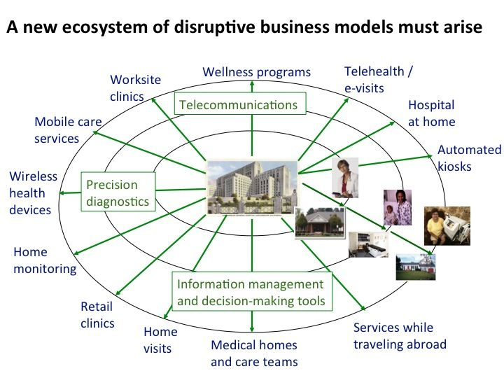 Innovators Prescription New Wave Of Disruptive Models In