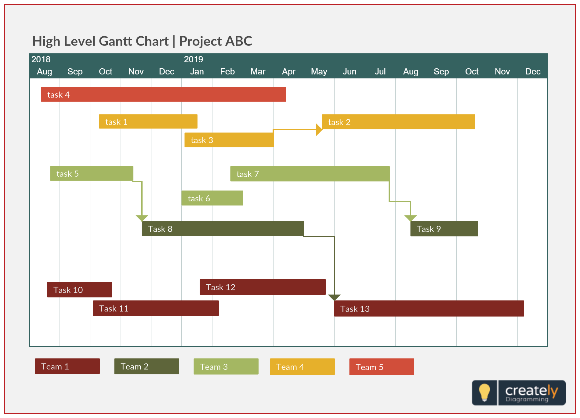 a simple gantt chart template providing a high level overview of a