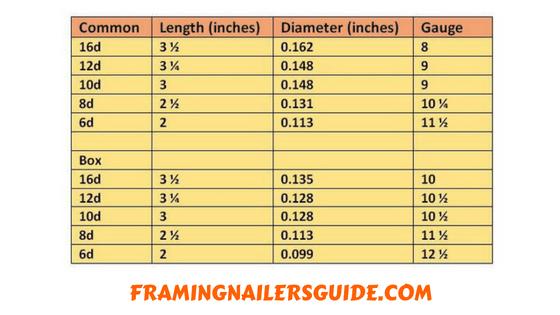 Nail Size For Framing Nail Sizes How To Do Nails Framing Nailers