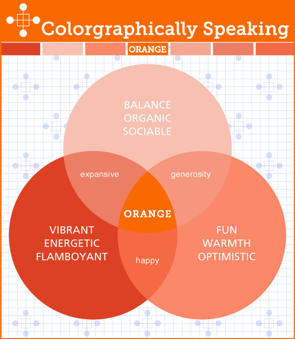 Everything you want to know about the color ORANGE