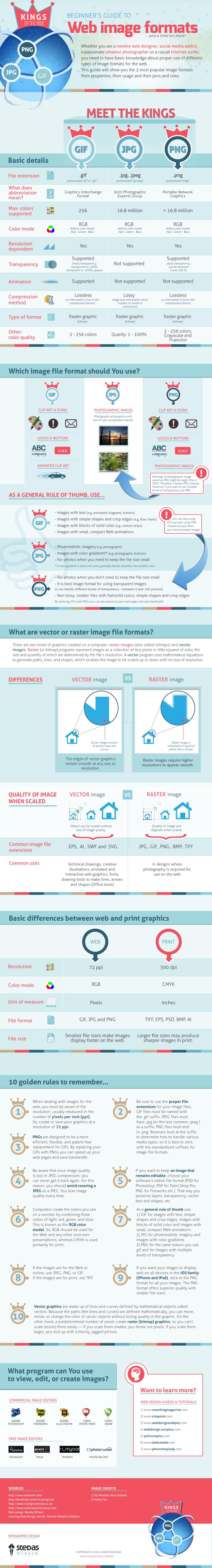 Guía sobre formatos de imagen para la web