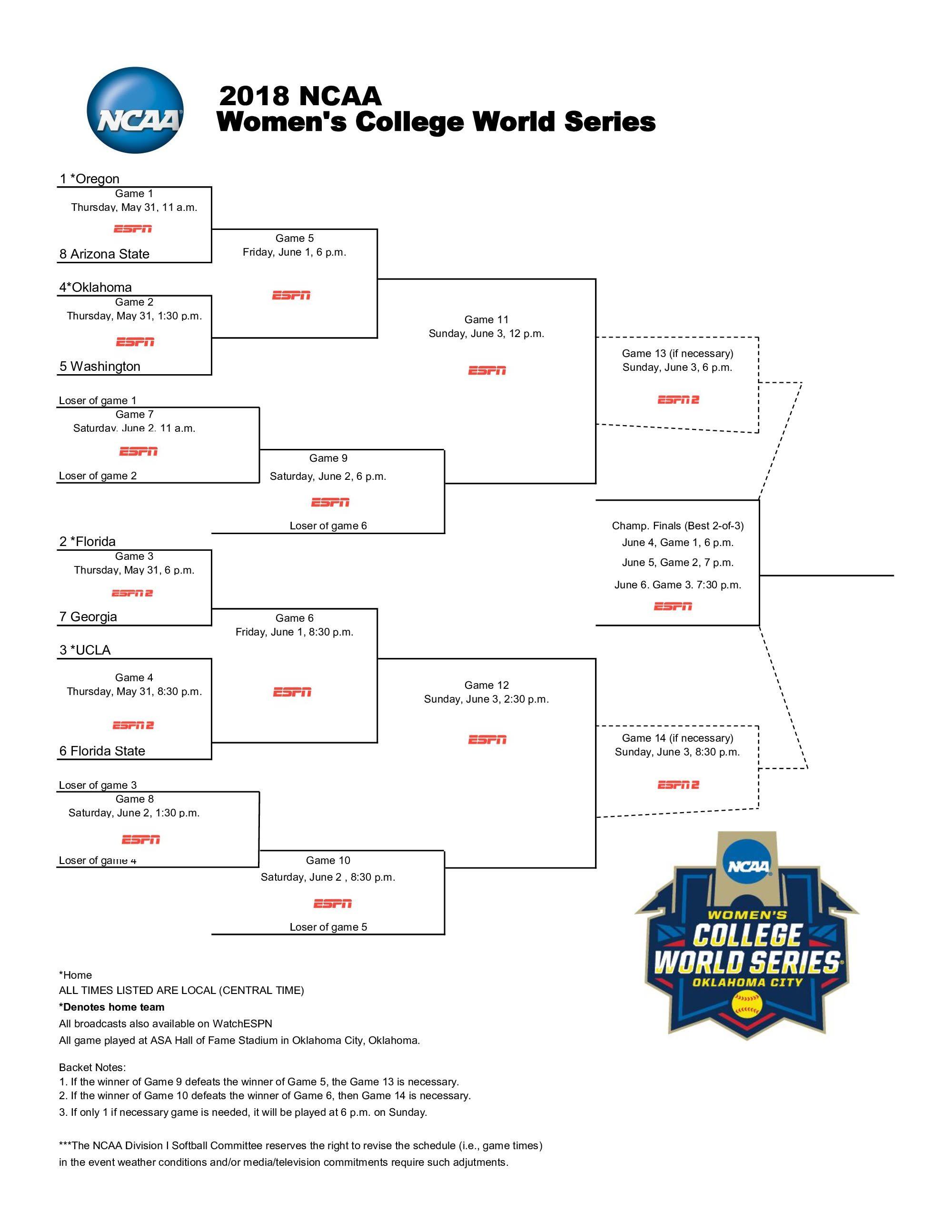 2018 NCAA Softball Tournament Bracket, scores, schedule