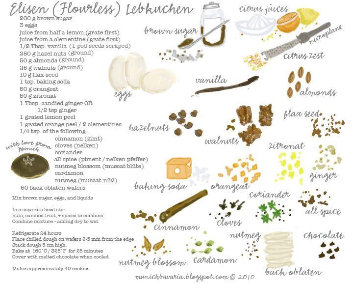 Servus München: Elisen Lebkuchen