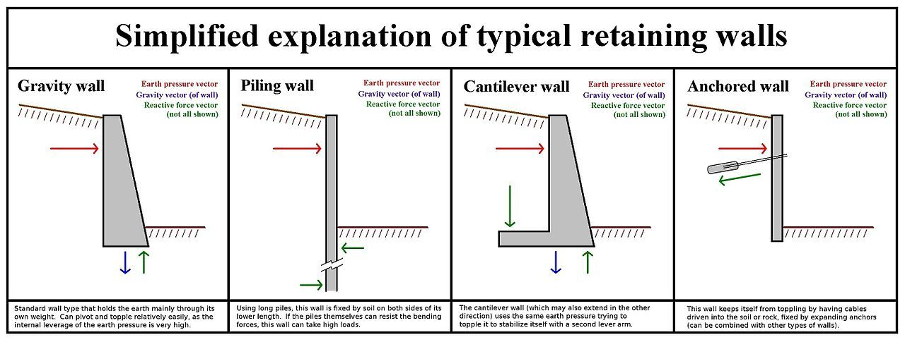 Different Types Of Wall Structures For Resisting Lateral Earth