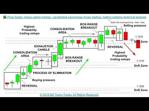 Knock out option trading