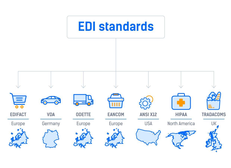 The Comprehensive Principle to Electronic Data Interchange