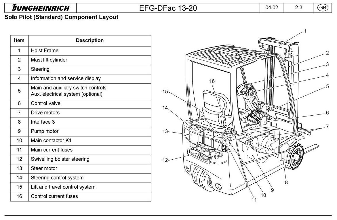 original factory manuals for jungheinrich forklift trucks contains high quality images circuit diagrams and instructions to help you  [ 1171 x 765 Pixel ]