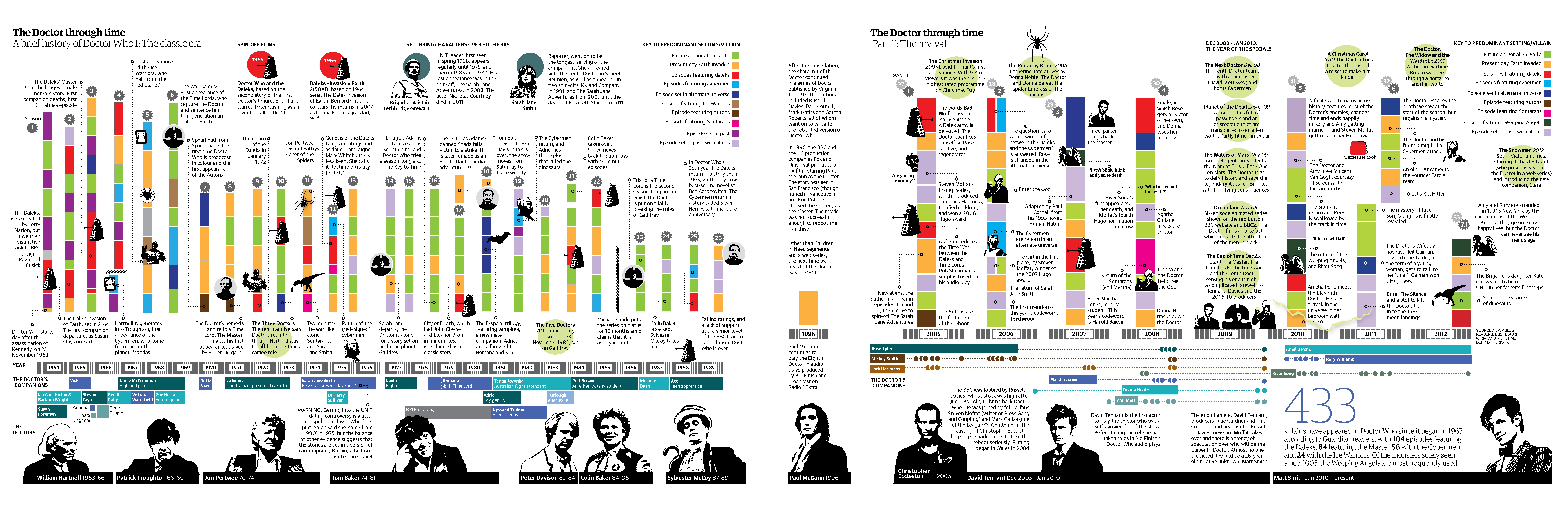 A Look At The 50th Anniversary Special for Doctor Who plus a great image showing the past & present Doctors and their enemies. Click on image for large version - The image details the timelines for all previous Doctors and the enemies that they have faced over the years. The image was created by Kari Pedersen for The Guardian newspaper - From the Guardian: 433 villains have appeared in Doctor Who since it began in 1963, according to Guardian readers, with 104 episodes featuring the Daleks…