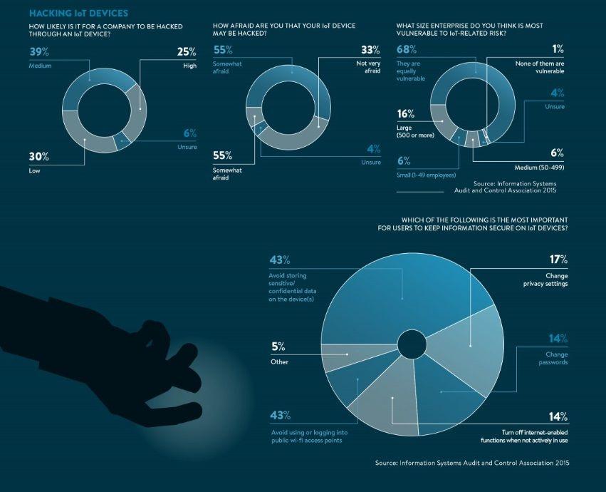 infographie cybersécurité iot  Plus de découvertes sur Le Blog Domotique.fr #domotique #smarthome #homeautomation