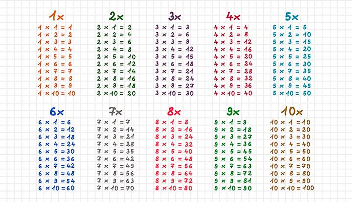 Enseñar Las Tablas De Multiplicar A Niños De Primaria Tabla De Multiplicar Para Imprimir Tablas De Multiplicar Tablas