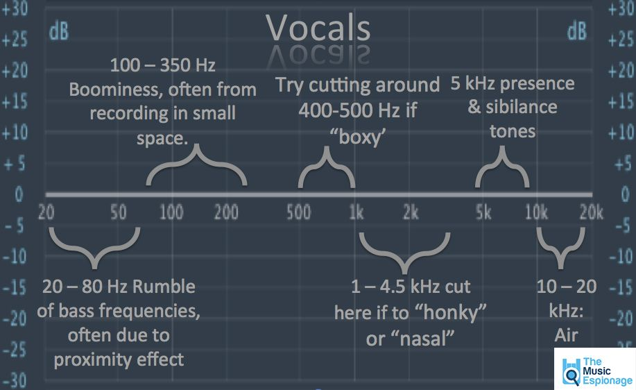 Useful EQ Settings POSTER and INFOGRAPHICS in 2020 Music
