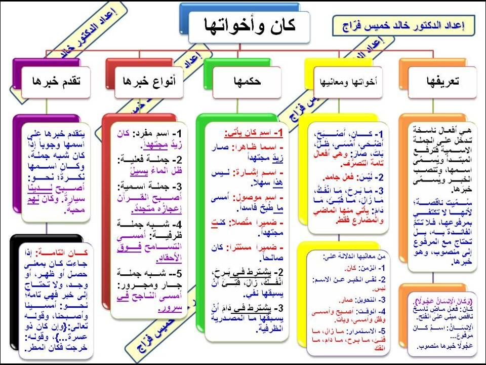D8 B4 D8 B1 D9 8a D8 Ad D8 A92 Jpg 960 720 Learn Arabic Language Learn Arabic Alphabet Arabic Language