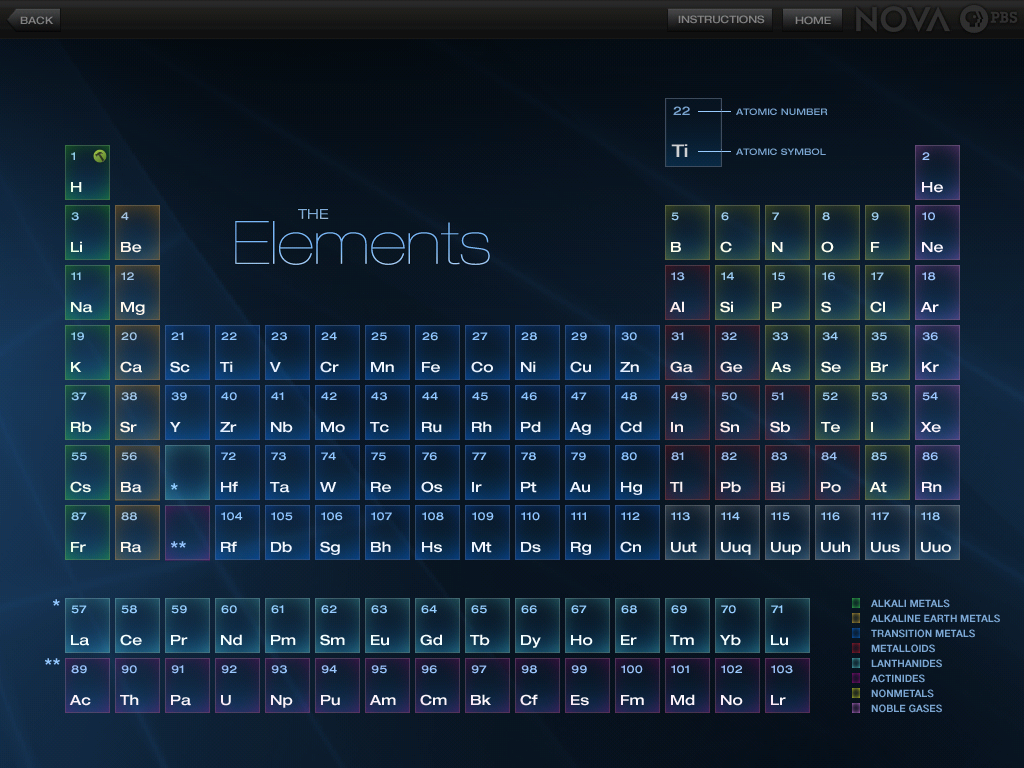 periodic tables free wallpapers