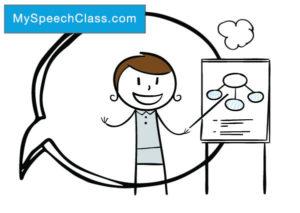 130 Demonstration Speech Topics My Speech Class Demonstration Speech Speech Topics Speech And Debate