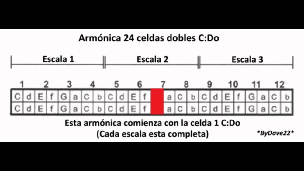 Armónica Significado Notas Partituras Y Mucho Más Armonica Notas Musicales Partituras