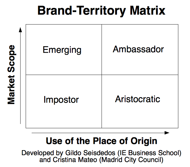 The BrandTerritory Matrix  Marketing